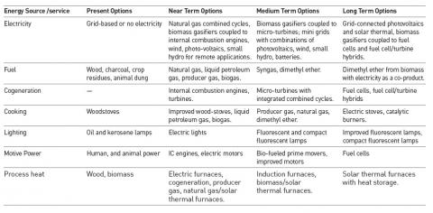 Table 3. Technological Options for Rural Energy