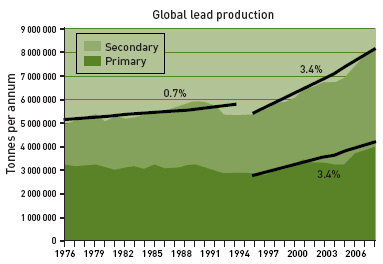 Figure 7: Global lead annual production and trends