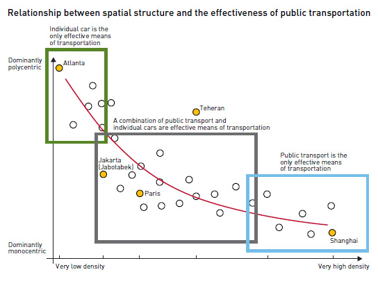 Relationship Between Spatial Structure And The Effectiveness Of Public Transport