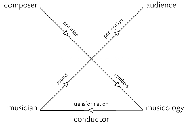 What Is Conducting Signs Principles And Problems
