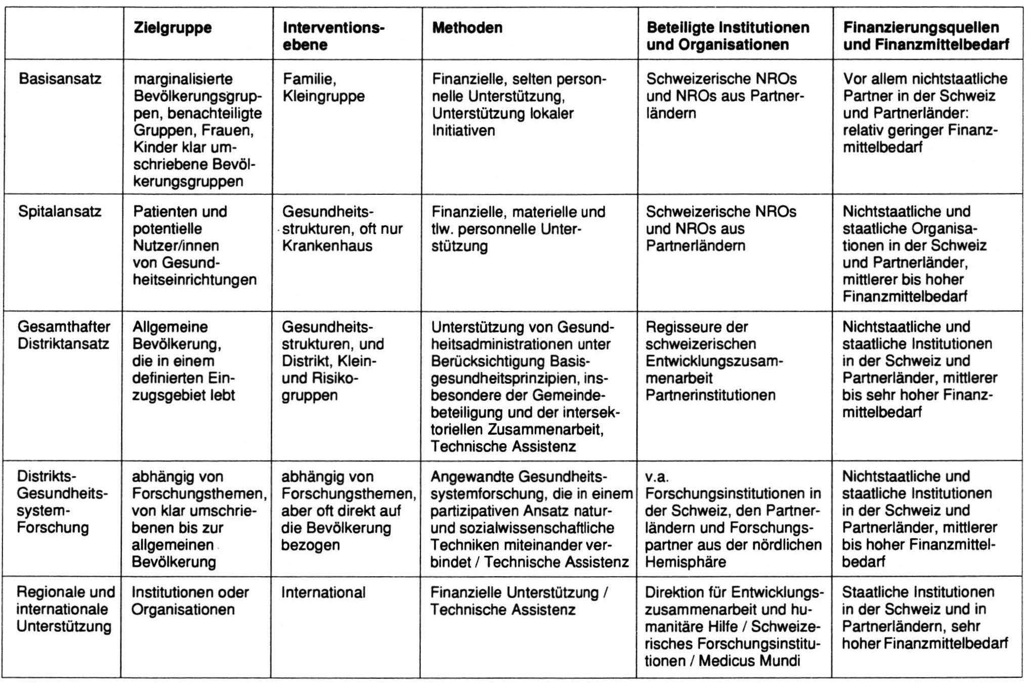 Die schweizerische Unterstützung von Distriktsgesundheitssystemen in ...