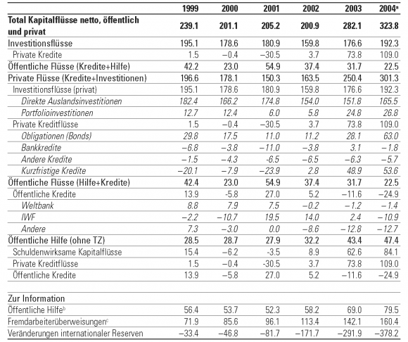 tabelle 15 langfristige kapitalflsse in entwicklungslnder 1999 2004 in milliarden dollar - Entwicklungslander Beispiele