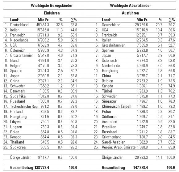 tabelle 5 die 25 wichtigsten handelspartner der schweiz 2004 - Entwicklungslander Beispiele