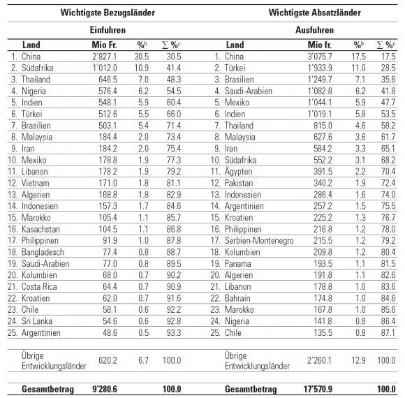 tabelle 6 die 25 wichtigsten handelspartner der schweiz unter den entwicklungslnderna 2004 - Entwicklungslander Beispiele