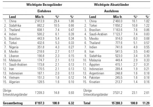 tabelle 5 die fnfzehn wichtigsten handelspartner der schweiz unter den entwicklungslnderna 2003 - Entwicklungslander Beispiele