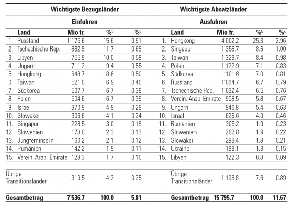 tabelle 6 die fnfzehn wichtigsten handelspartner der schweiz unter den transitionslnderna 2003 - Entwicklungslander Beispiele