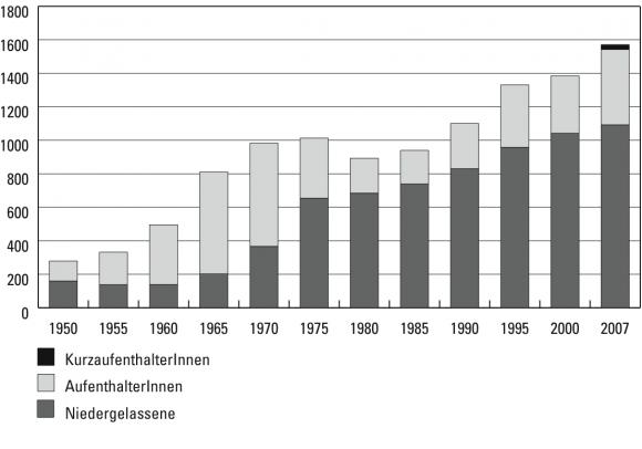Historische Und Soziologische übersicht über Die Migration