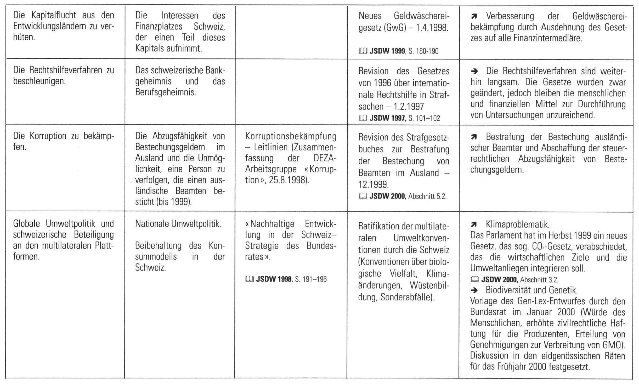 Charmant Jahreszielvorlage Bilder - Entry Level Resume Vorlagen ...