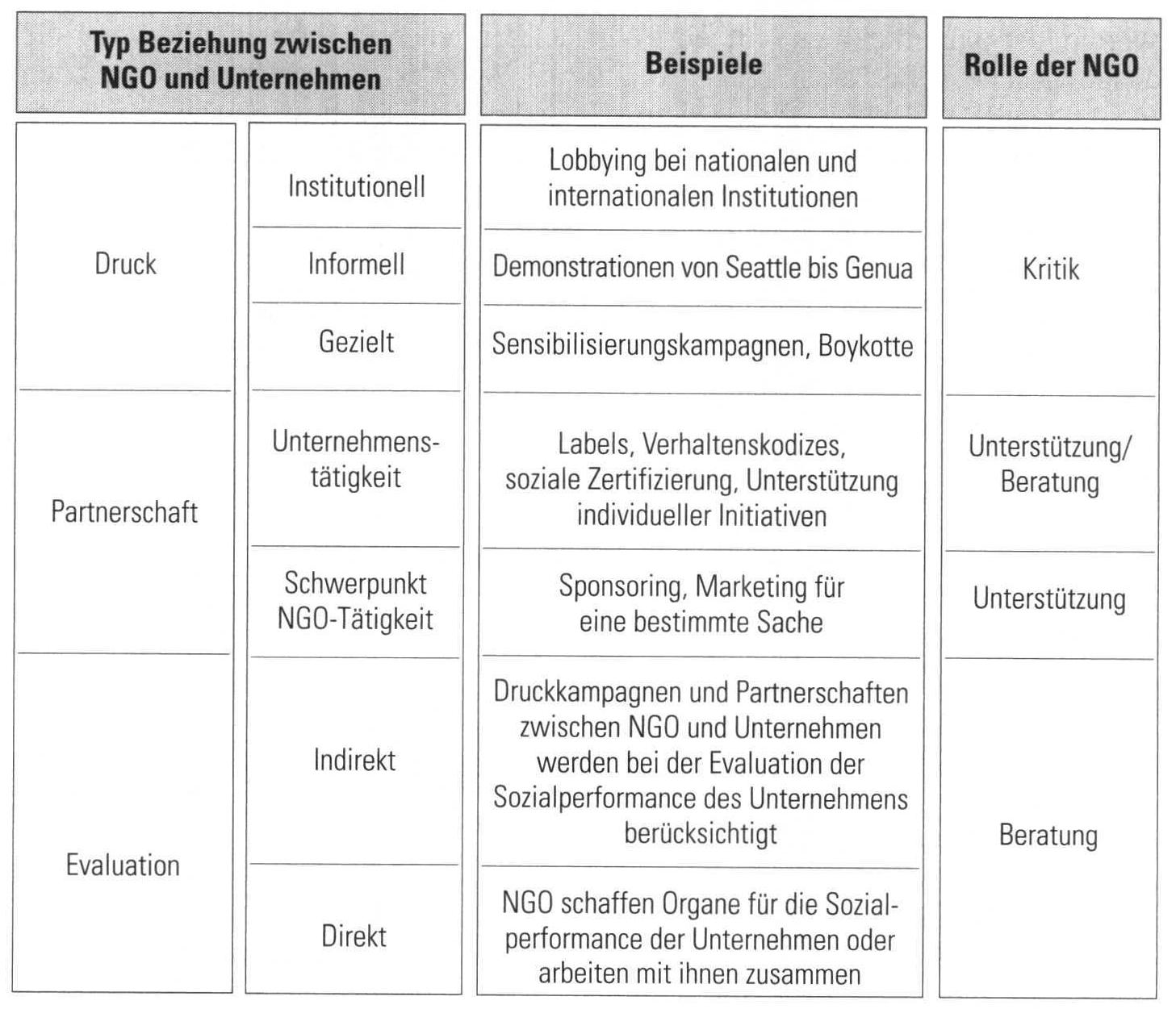 Macht der NGO über die Unternehmen : Druck, Partnerschaft, Evaluation