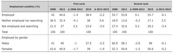 Italian graduates' employability in times of economic crisis