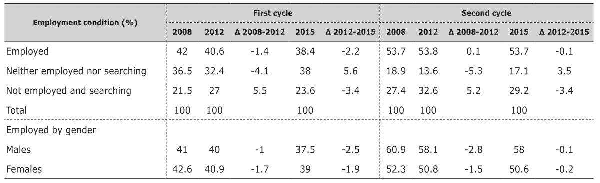 Italian graduates  employability in times of economic crisis ... f12cf26fcd86