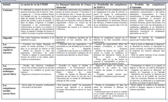 Professionnalisation Des Benevoles Competences Et Referentiels