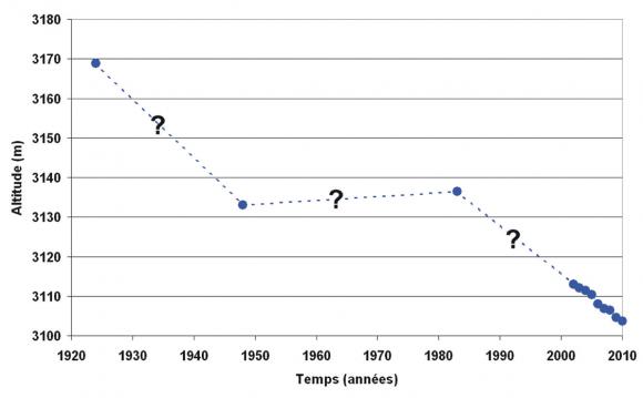 courbe de datation lichenométrique étapes de rencontres dans l'histoire du lycée