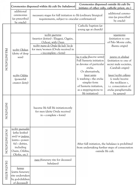 Table 1 - Ceremonies undertaken on initiatory « path » of Ifá