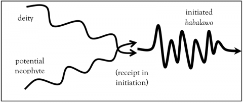 Figure 5 - Initiatory transformation in Ifá