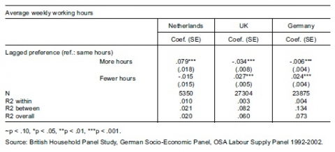 Table 1 The effect of preferences on women's average weekly working hours