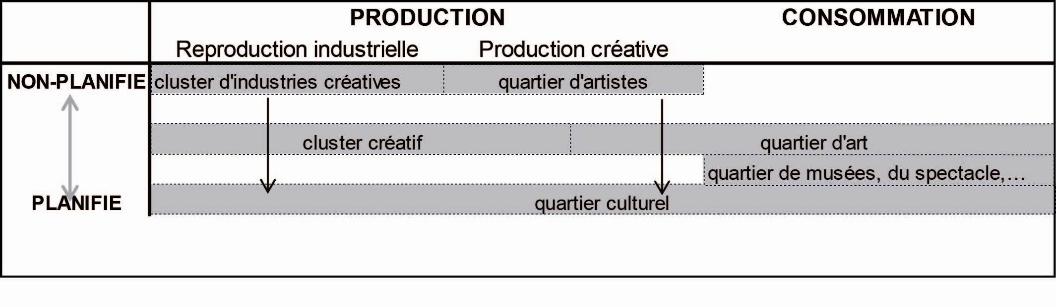 Les territoires créatifs : quelques notions théoriques et une ...