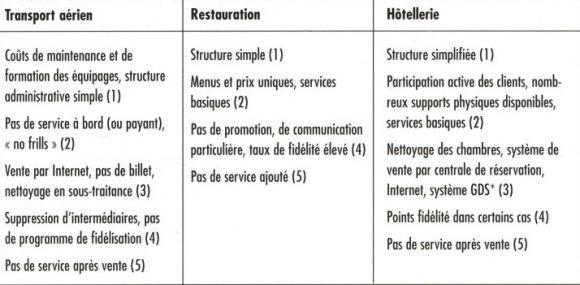 distinctive competencies of hotels Free essay: a comprehensive analysis of hyatt hotels corporation and how it relates to competition within the hotel industry table of contents executive core competencies, distinctive competencies, value chain analysis, weighted competitive strength assessment, financials.