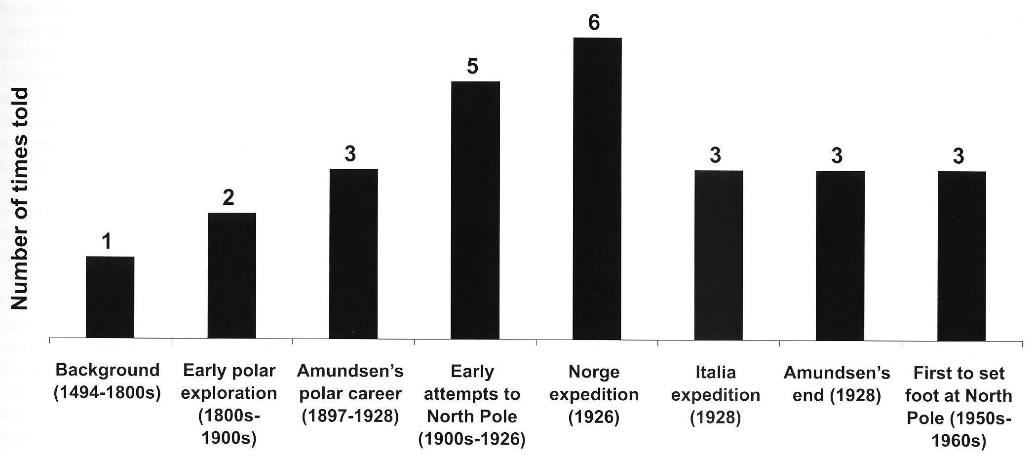 The Polar Cultural Heritage As A Tourism Attraction A Case Study Of