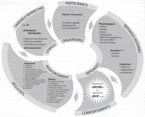 Figura 1. El modelo S.O.R.R. aplicado a las empresas de servicios: el impacto de las evidencias físicas en los participantes