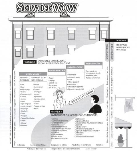 Figura 2. La imagen material de los servicios