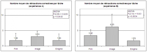 Fig. 2. Nombre moyen de rétroactions correctives