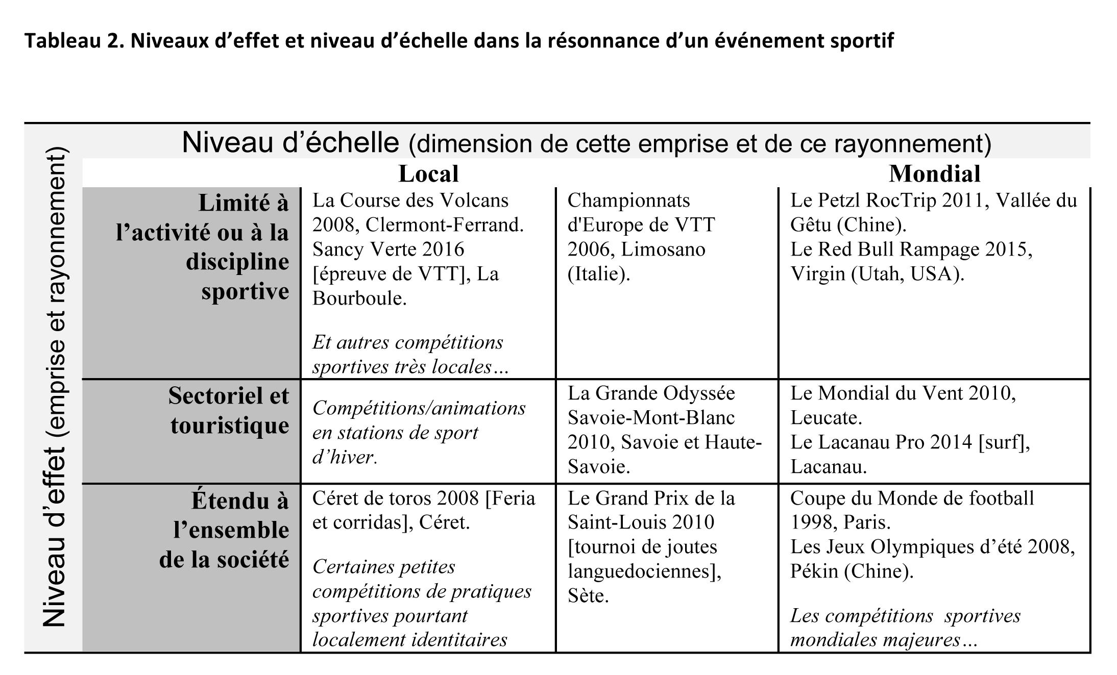 Top Une approche théorique de l'événementiel sportif WD68