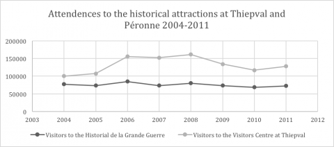 Figure 3. Graphical representation of attendances to the historical attractions at Thiepval and Péronne, 2004–2011