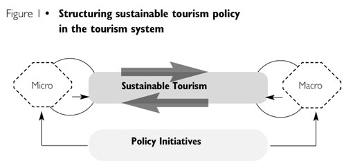 how to increase the number of tourist in malaysia essay Demand for travel malaysia's government has seen that tourism can contribute more in terms of global tourism receipts and providing jobs to the people therefore, the main purpose of this study is to identify factors that attract tourist arrivals to malaysia from countries all over the world this paper consist 6 sections.