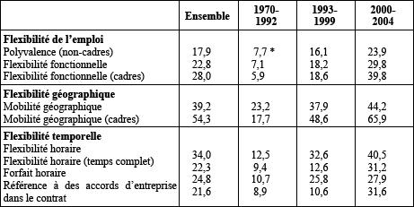 Pratiques Contractuelles Et Individualisation De La Rupture De La