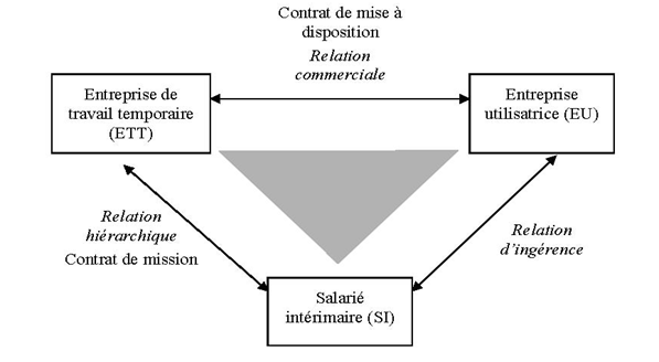 Comment Reguler Les Relations Triangulaires De Travail