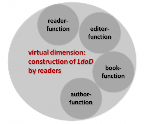 Figure 2: Virtual roles in the archive ecology