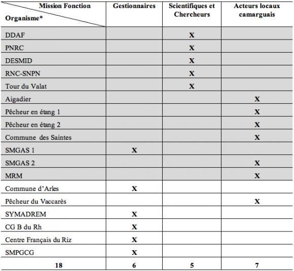 Gestion De L Eau Et Projet De Territoire Vers Une Gestion Integree Du Delta Du Rhone