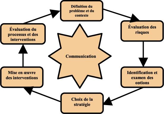 les enjeux relatifs  u00e0 la perception et  u00e0 la communication communication clip art images communication clip art images