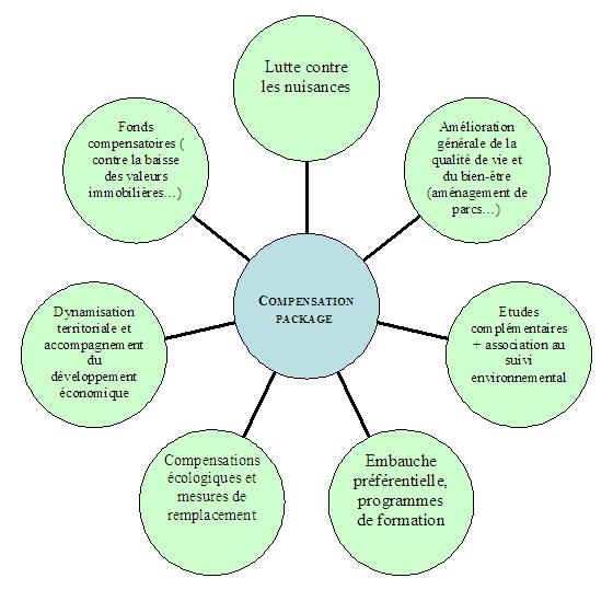 Éthique environnementale, remédiation écologique et compensations