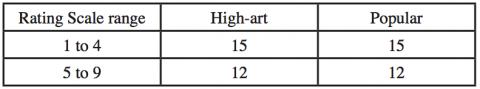 Table . Frequency of high score and low score Felt Negative Emotions for Loved Music